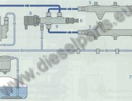 vtoro pokolenie common rail za V8 cilindrov dvg
